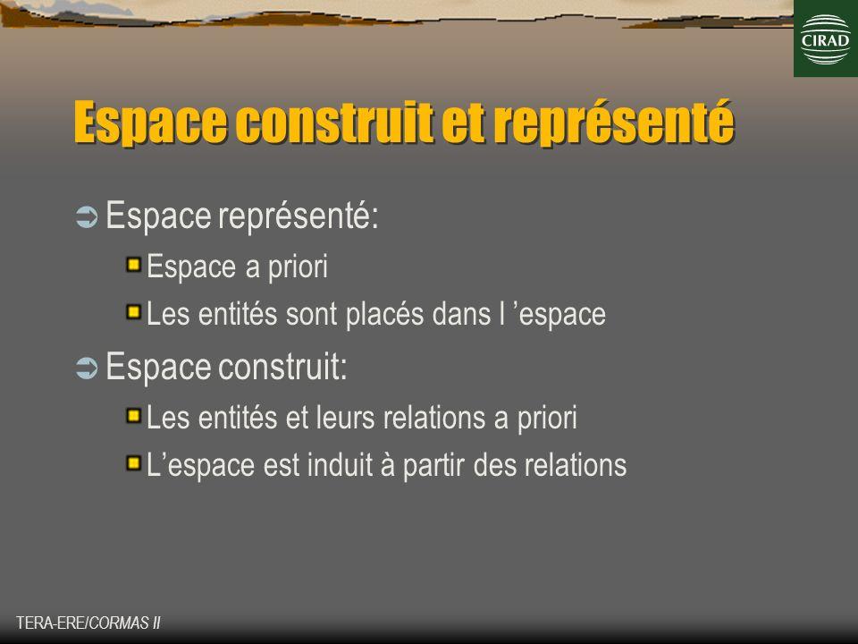 Espace construit et représenté