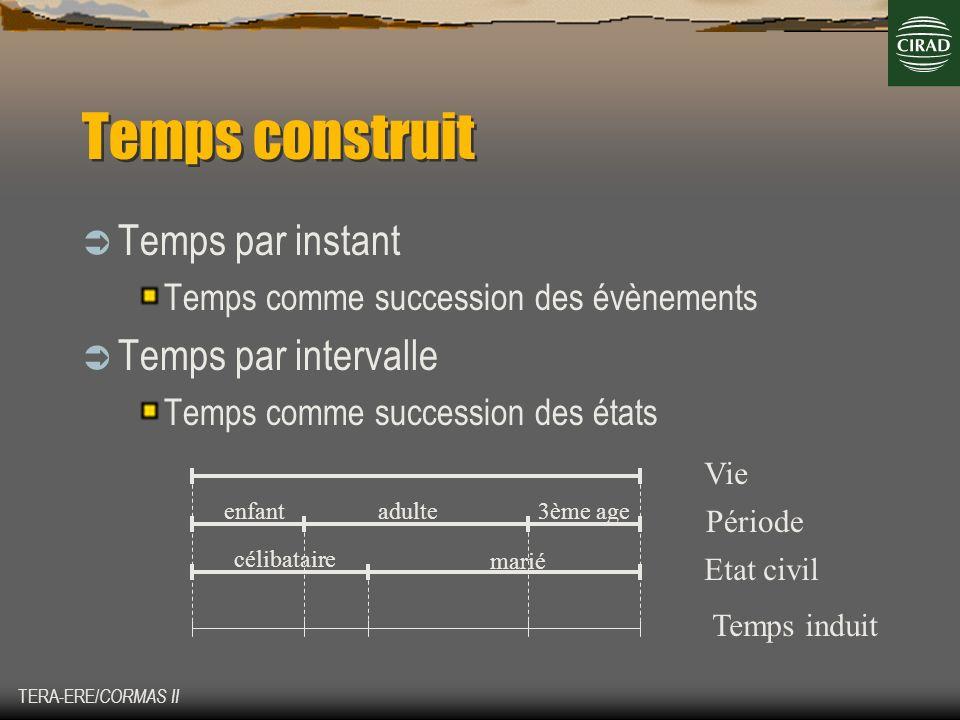 Temps construit Temps par instant Temps par intervalle