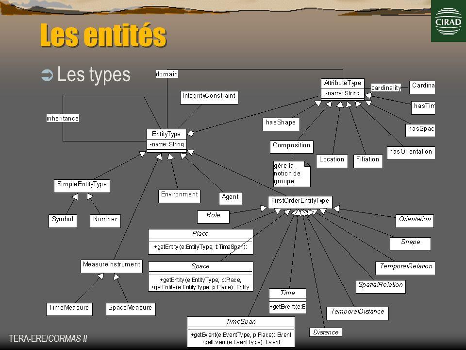 Les entités Les types TERA-ERE/CORMAS II