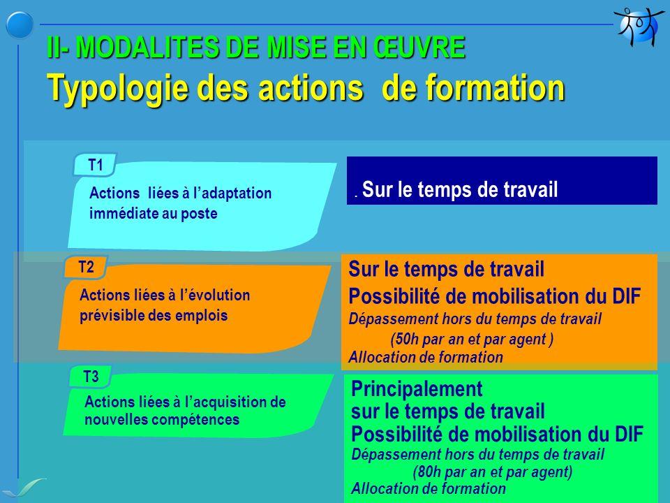 II- MODALITES DE MISE EN ŒUVRE Typologie des actions de formation