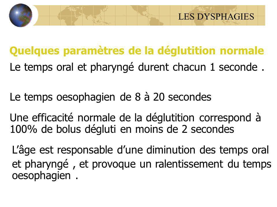 Quelques paramètres de la déglutition normale