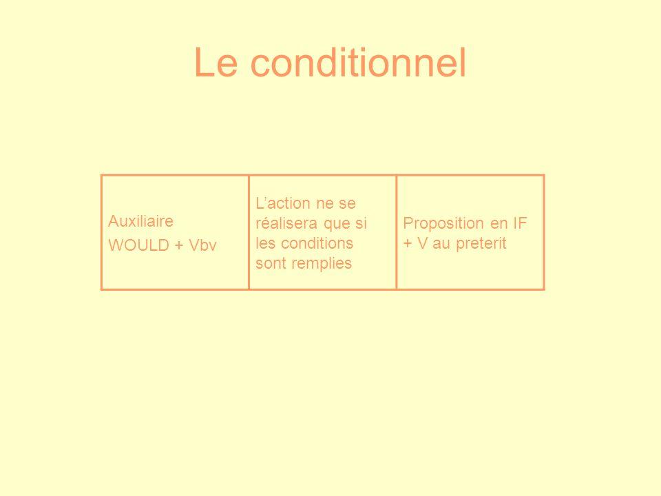 Le conditionnel Auxiliaire. WOULD + Vbv. L'action ne se réalisera que si les conditions sont remplies.