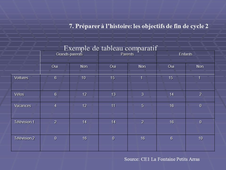 Exemple de tableau comparatif