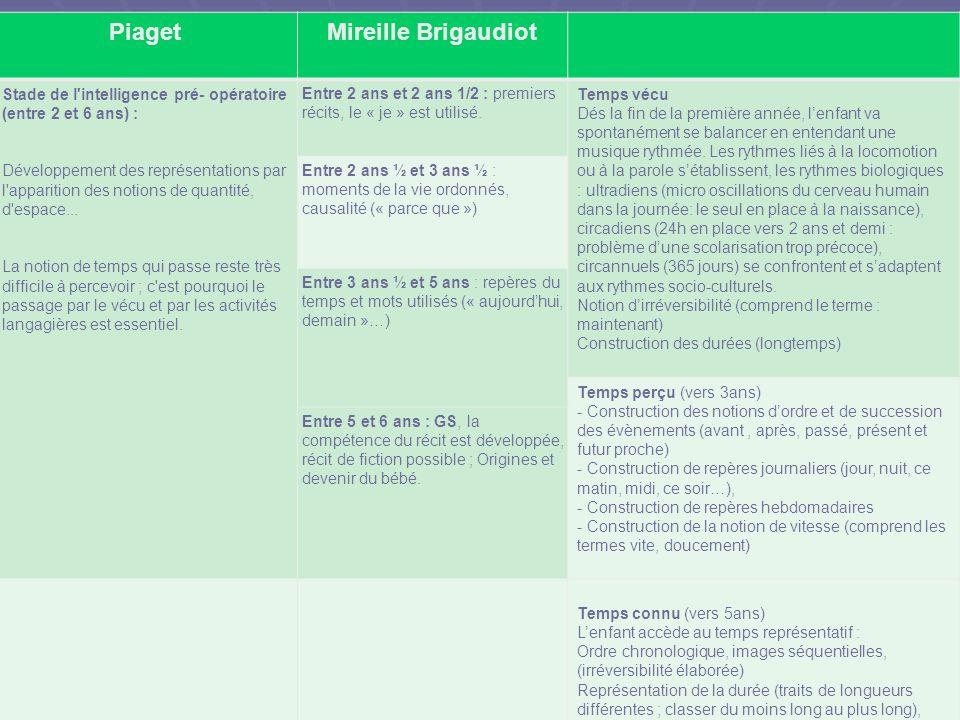 Piaget Mireille Brigaudiot