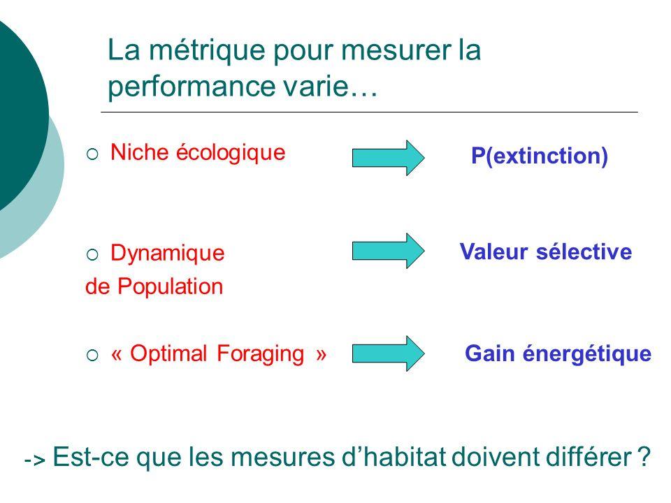 La métrique pour mesurer la performance varie…