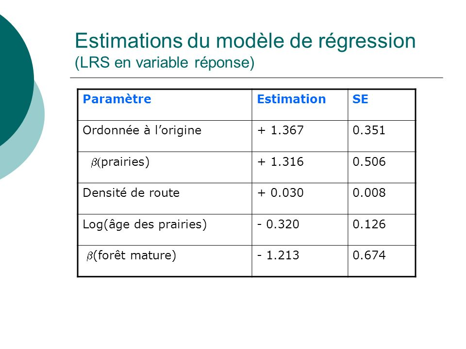 Estimations du modèle de régression (LRS en variable réponse)