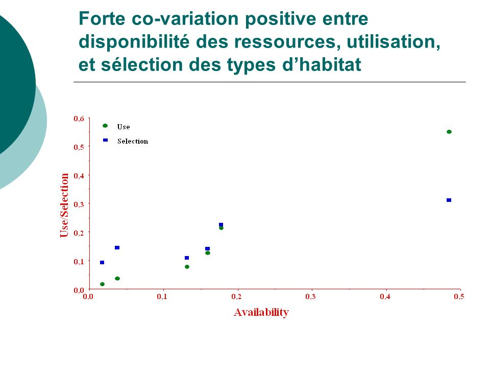 Forte co-variation positive entre disponibilité des ressources, utilisation, et sélection des types d'habitat