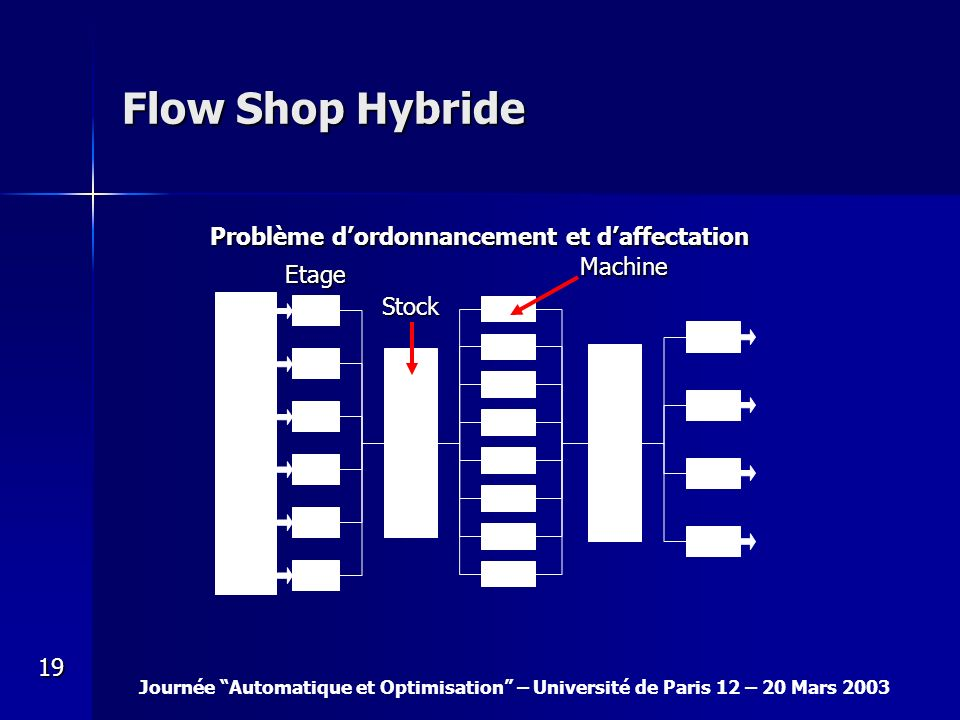 Flow Shop Hybride Problème d'ordonnancement et d'affectation Machine