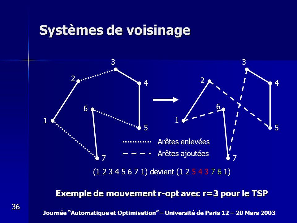 Systèmes de voisinage Exemple de mouvement r-opt avec r=3 pour le TSP