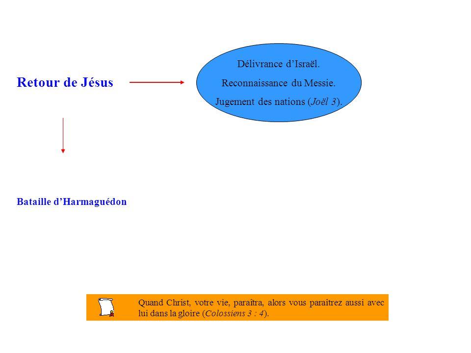 Retour de Jésus Délivrance d'Israël. Reconnaissance du Messie.