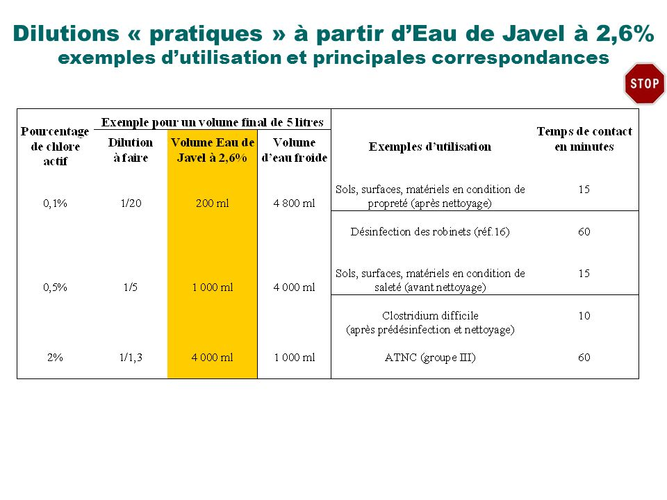 Dilutions « pratiques » à partir d'Eau de Javel à 2,6%