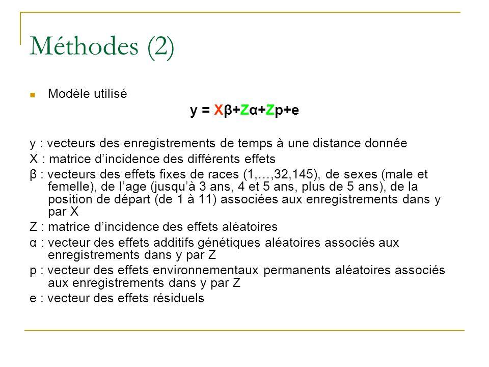 Méthodes (2) y = Xβ+Zα+Zp+e Modèle utilisé
