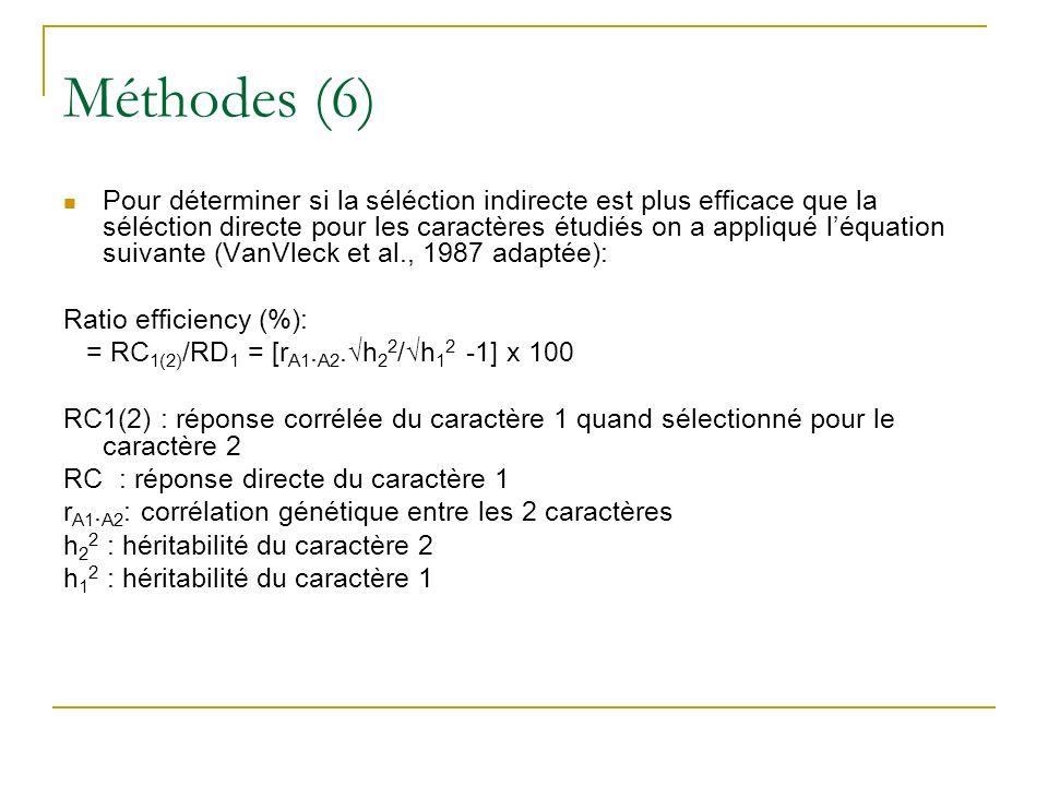 Méthodes (6)
