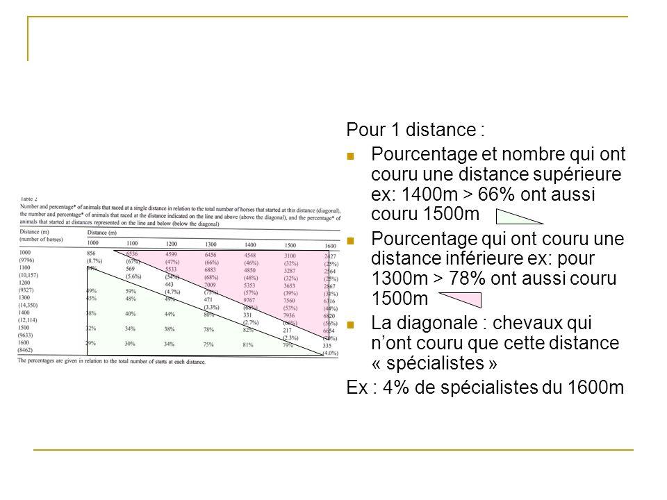 Pour 1 distance : Pourcentage et nombre qui ont couru une distance supérieure ex: 1400m > 66% ont aussi couru 1500m.
