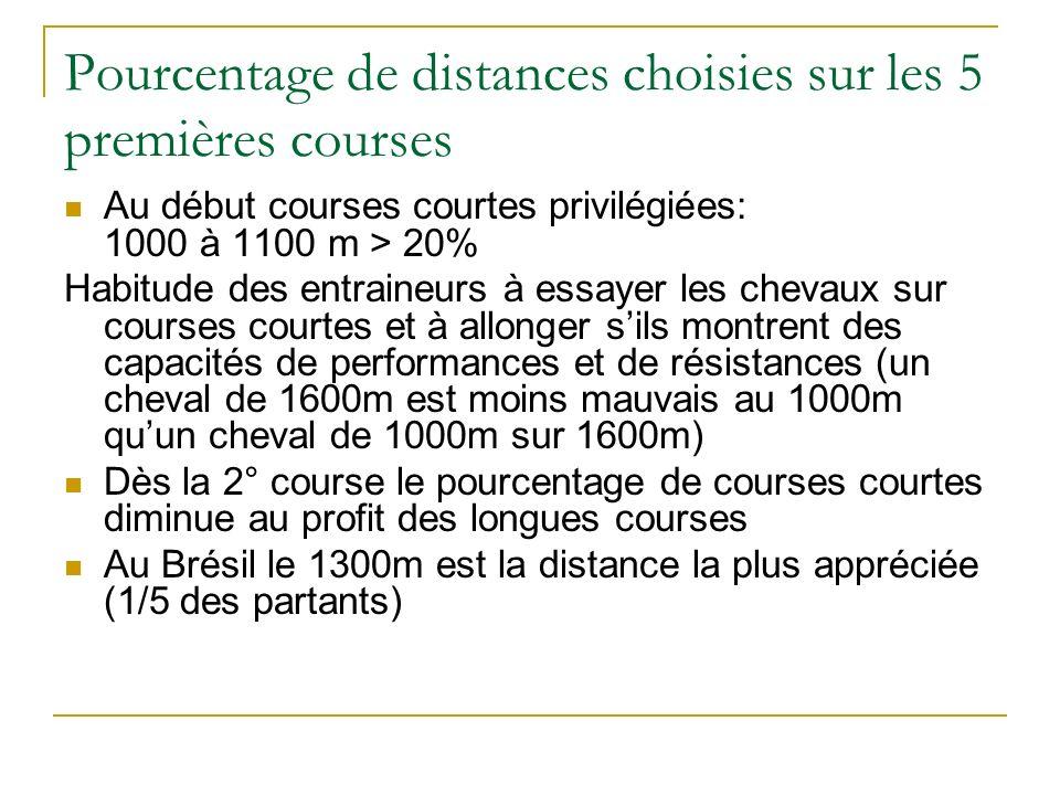 Pourcentage de distances choisies sur les 5 premières courses
