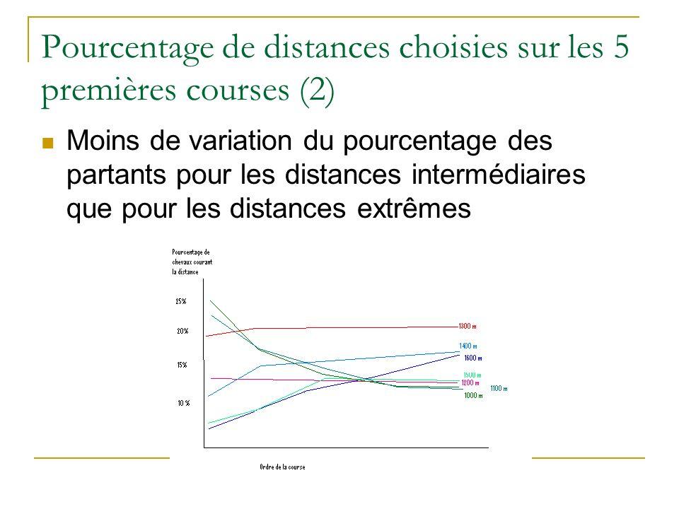 Pourcentage de distances choisies sur les 5 premières courses (2)
