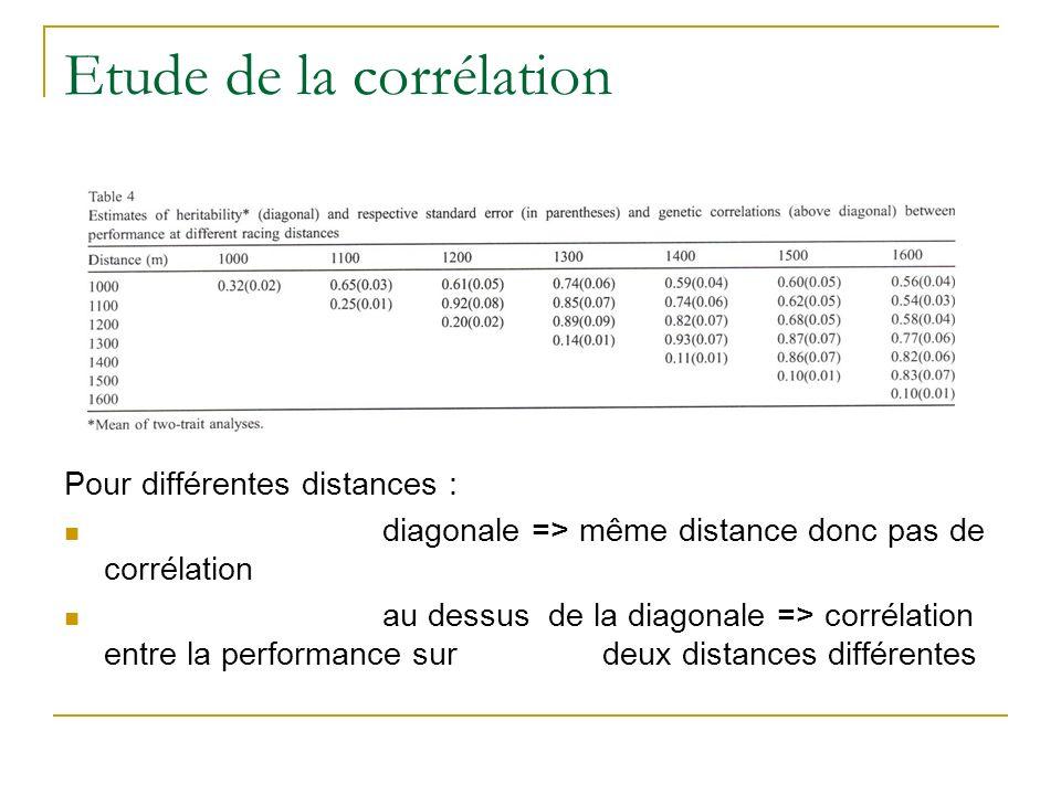 Etude de la corrélation