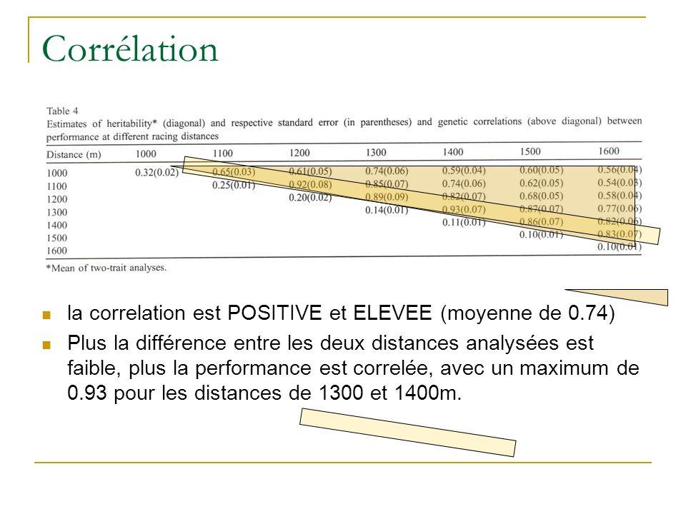 Corrélation la correlation est POSITIVE et ELEVEE (moyenne de 0.74)