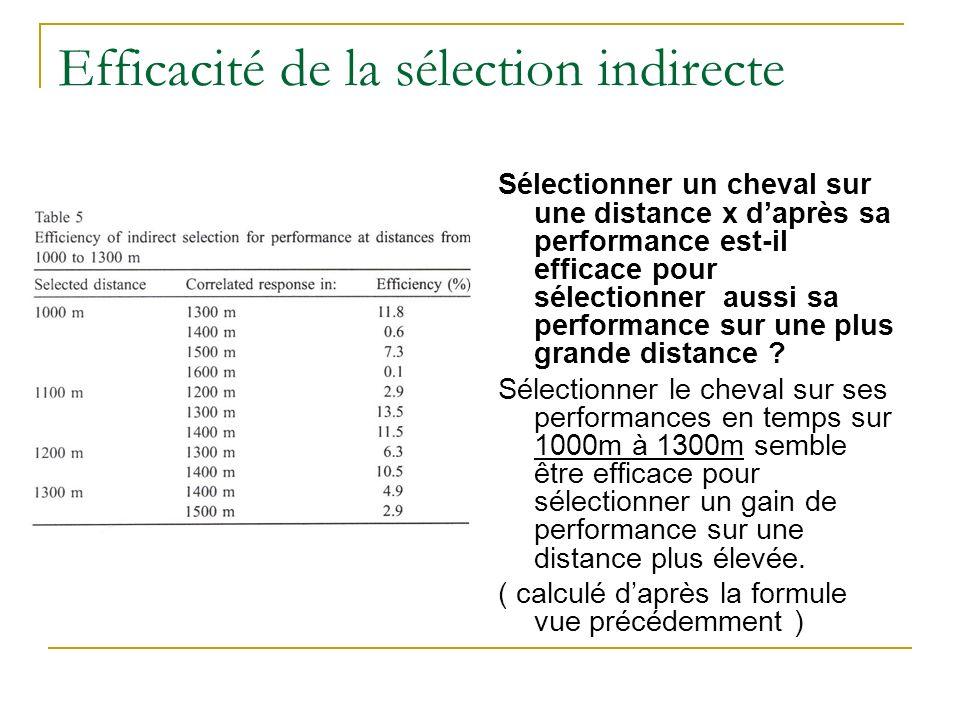 Efficacité de la sélection indirecte