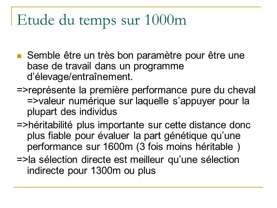 Etude du temps sur 1000m Semble être un très bon paramètre pour être une base de travail dans un programme d'élevage/entraînement.