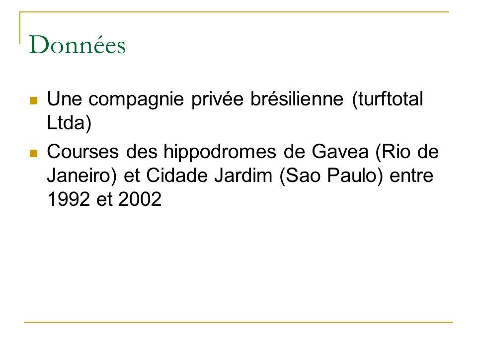Données Une compagnie privée brésilienne (turftotal Ltda)