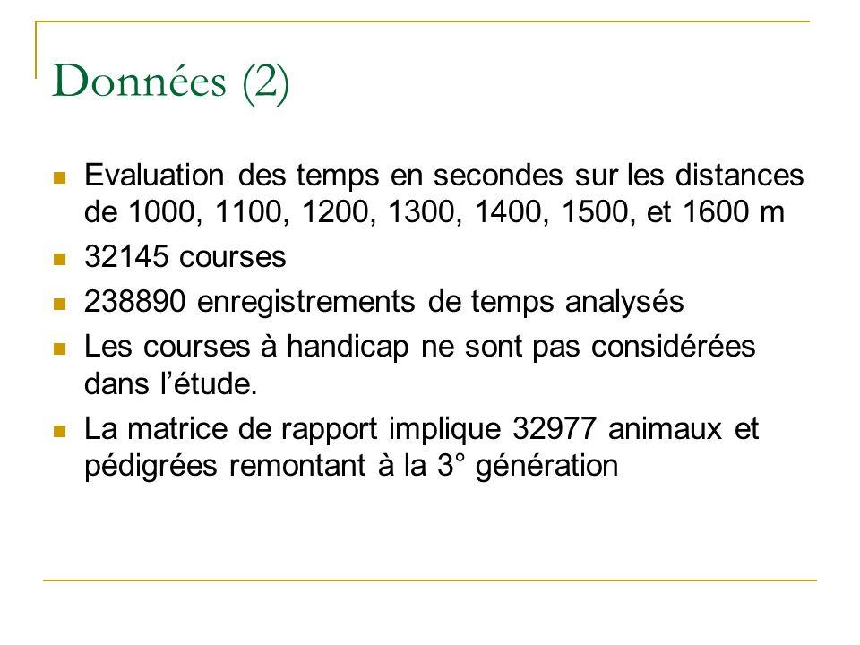 Données (2) Evaluation des temps en secondes sur les distances de 1000, 1100, 1200, 1300, 1400, 1500, et 1600 m.