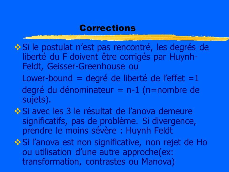 Corrections Si le postulat n'est pas rencontré, les degrés de liberté du F doivent être corrigés par Huynh-Feldt, Geisser-Greenhouse ou.