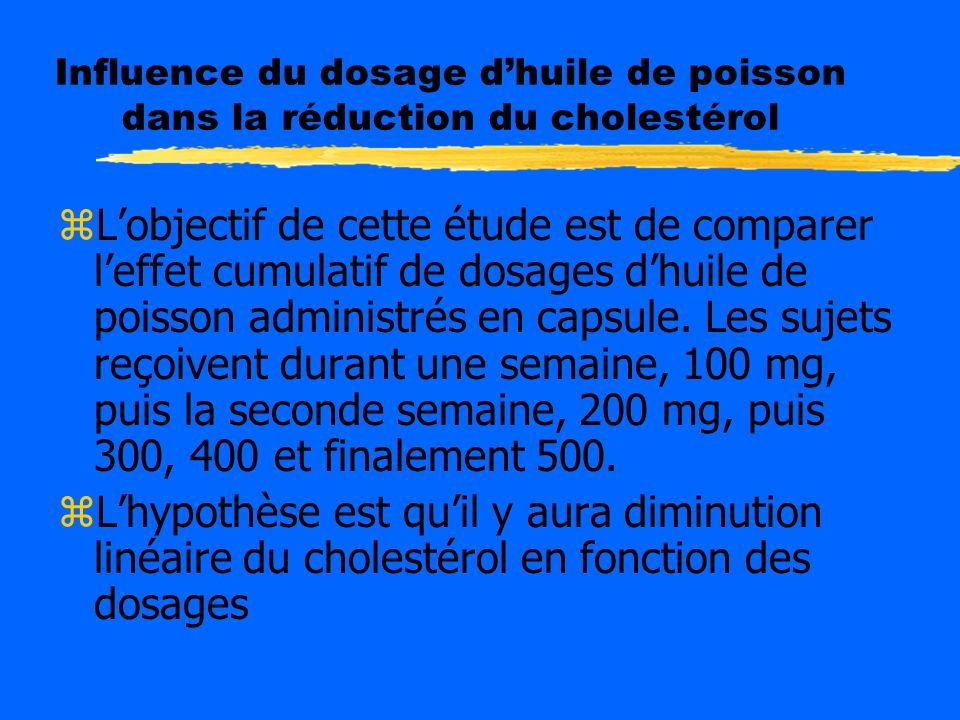 Influence du dosage d'huile de poisson dans la réduction du cholestérol