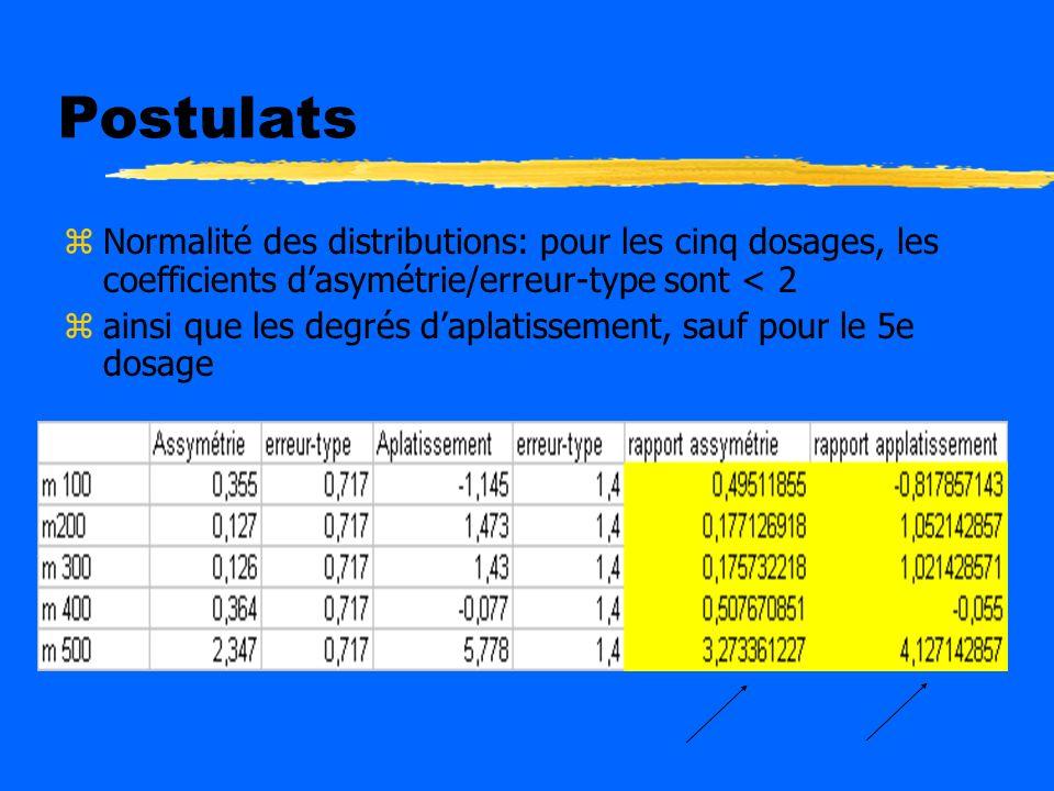 Postulats Normalité des distributions: pour les cinq dosages, les coefficients d'asymétrie/erreur-type sont < 2.