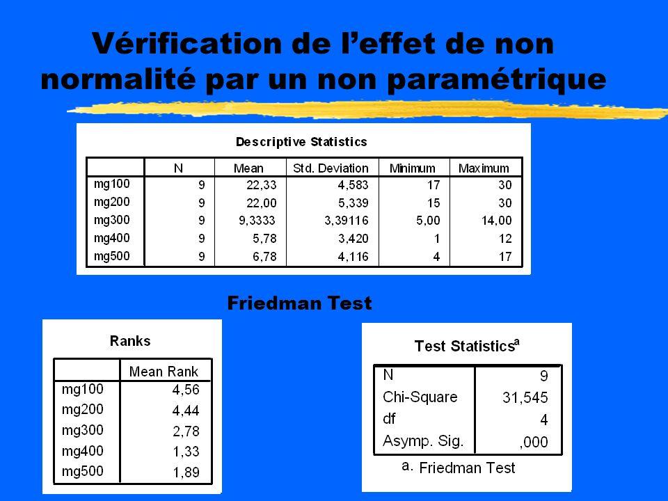 Vérification de l'effet de non normalité par un non paramétrique