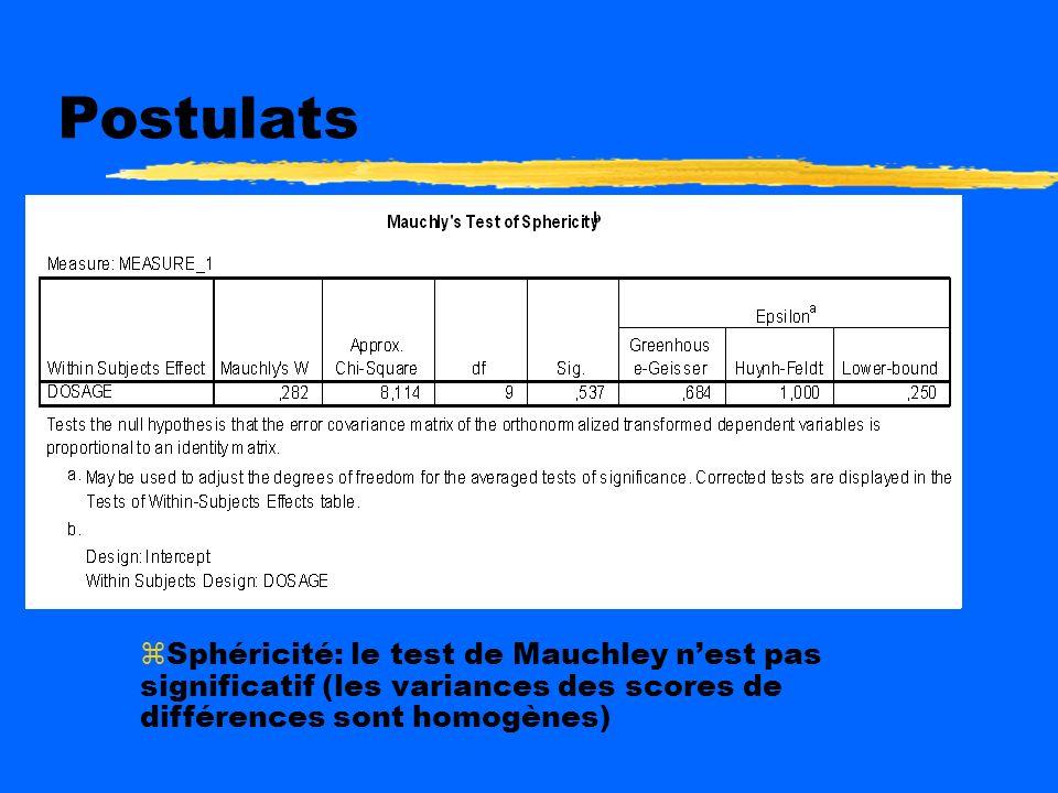 Postulats Sphéricité: le test de Mauchley n'est pas significatif (les variances des scores de différences sont homogènes)