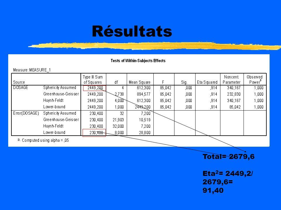 Résultats Total= 2679,6 Eta2= 2449,2/ 2679,6= 91,40