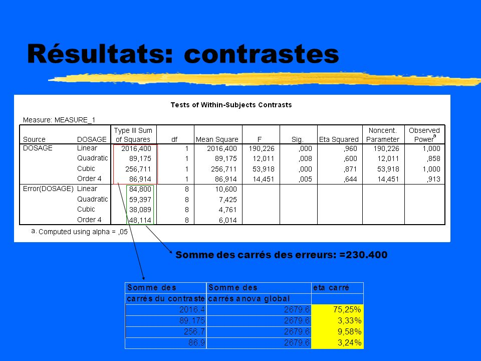 Résultats: contrastes