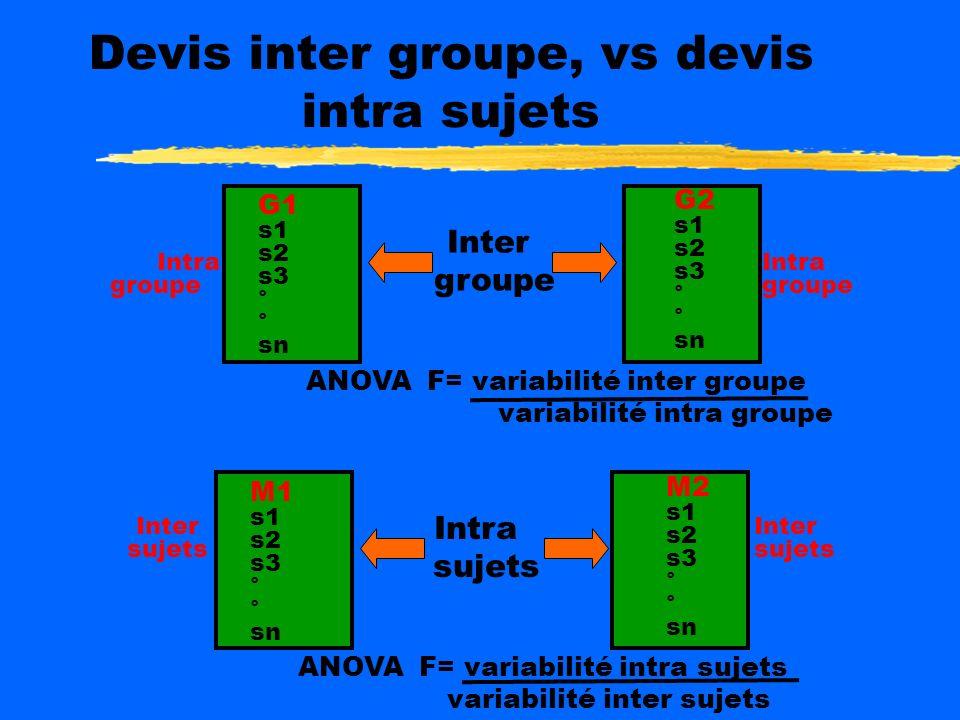 Devis inter groupe, vs devis intra sujets