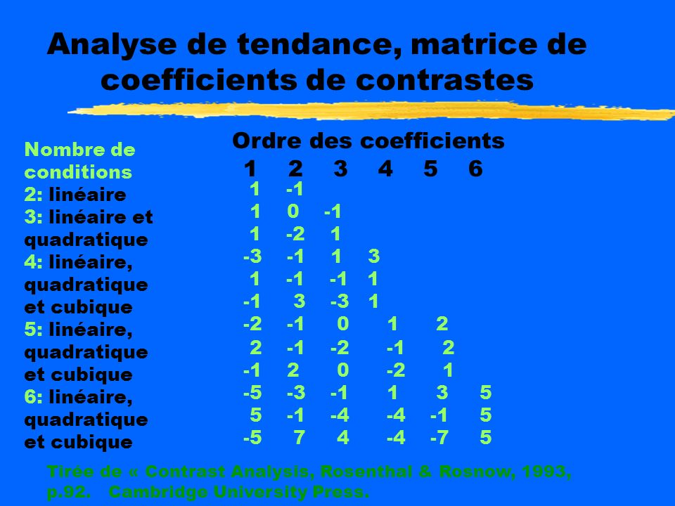 Analyse de tendance, matrice de coefficients de contrastes