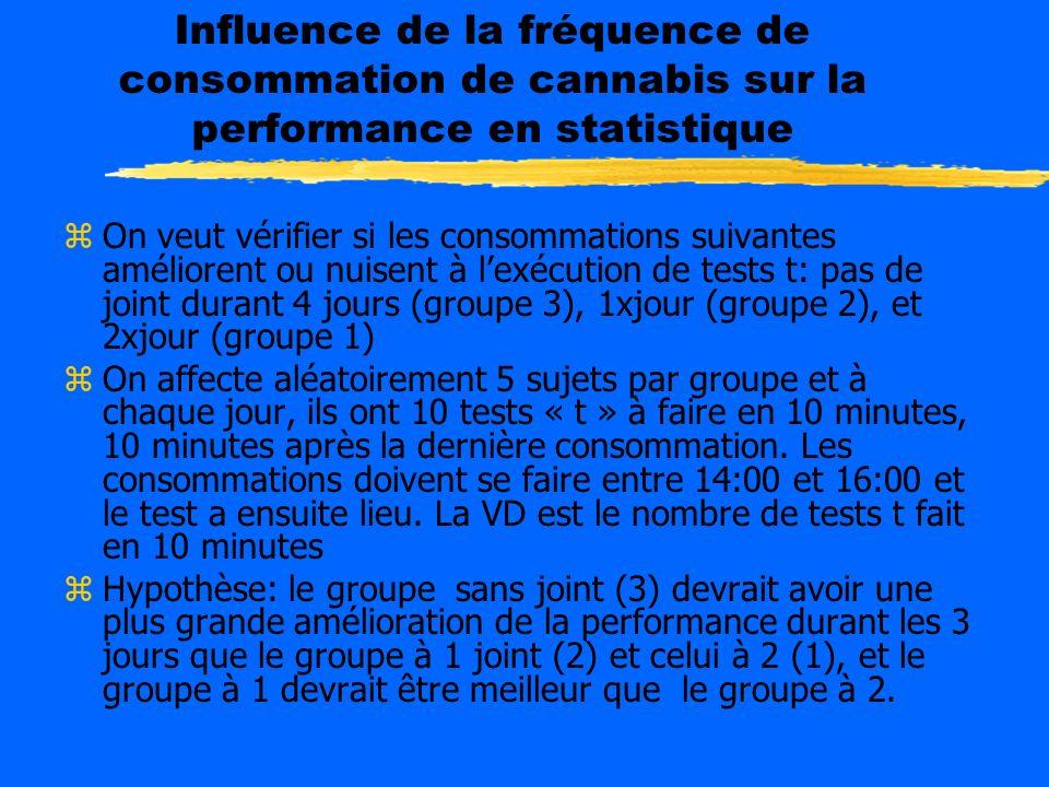 Influence de la fréquence de consommation de cannabis sur la performance en statistique