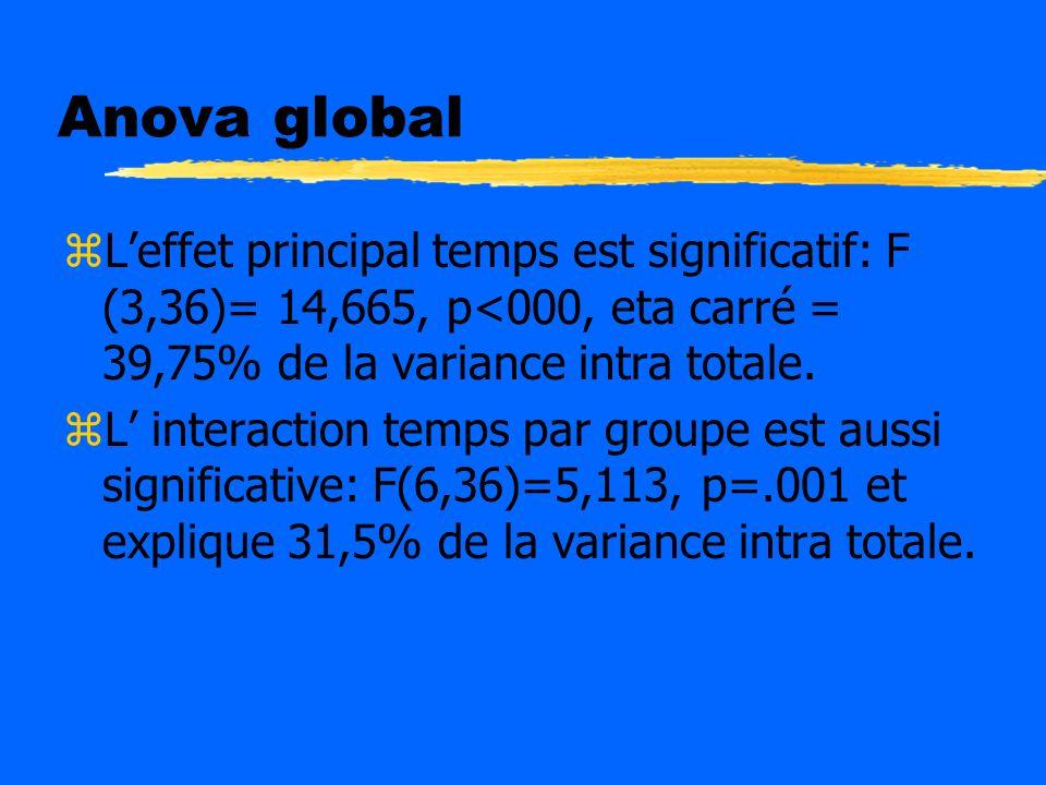 Anova global L'effet principal temps est significatif: F (3,36)= 14,665, p<000, eta carré = 39,75% de la variance intra totale.