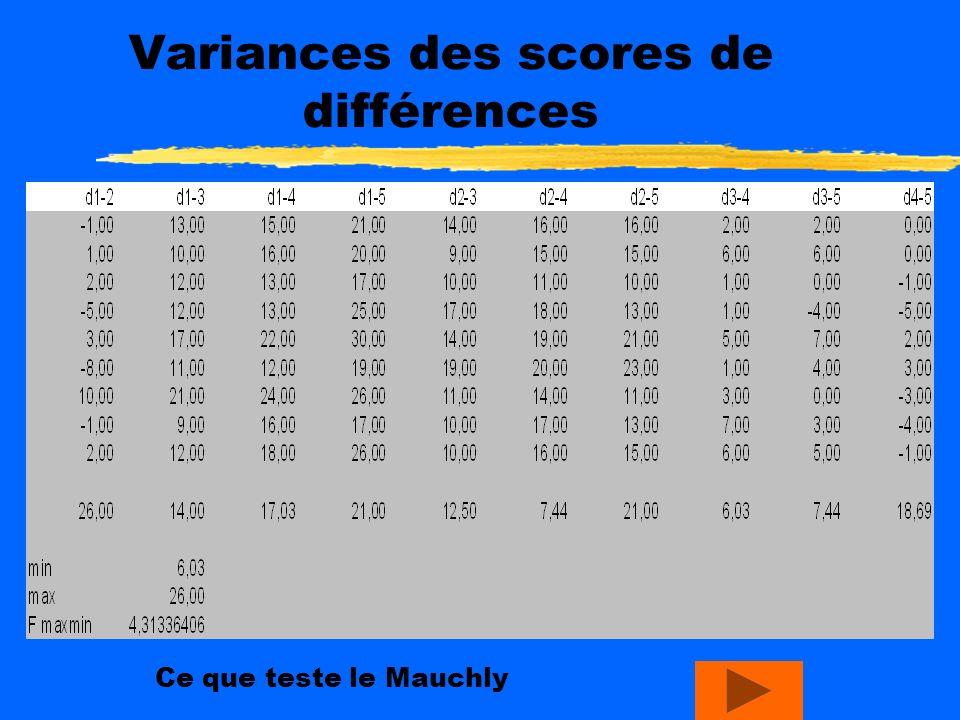 Variances des scores de différences