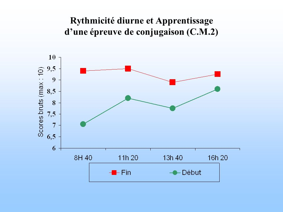 Rythmicité diurne et Apprentissage d'une épreuve de conjugaison (C. M