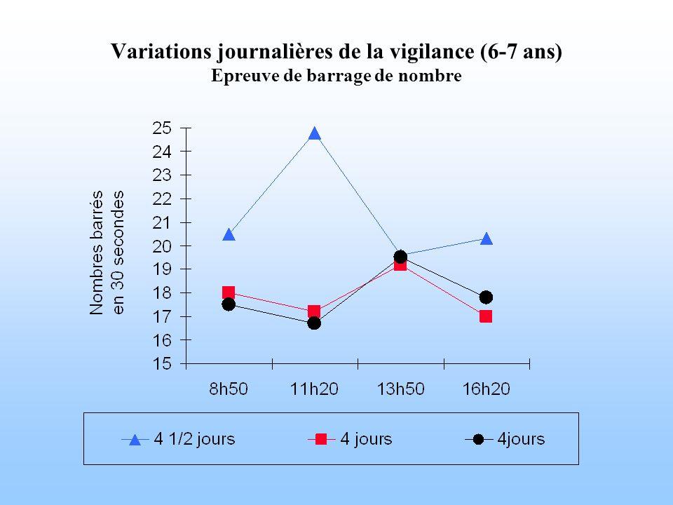 Variations journalières de la vigilance (6-7 ans) Epreuve de barrage de nombre