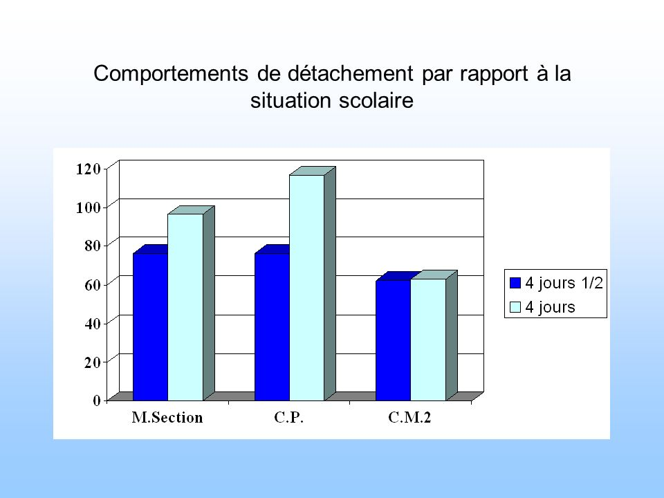 Comportements de détachement par rapport à la situation scolaire