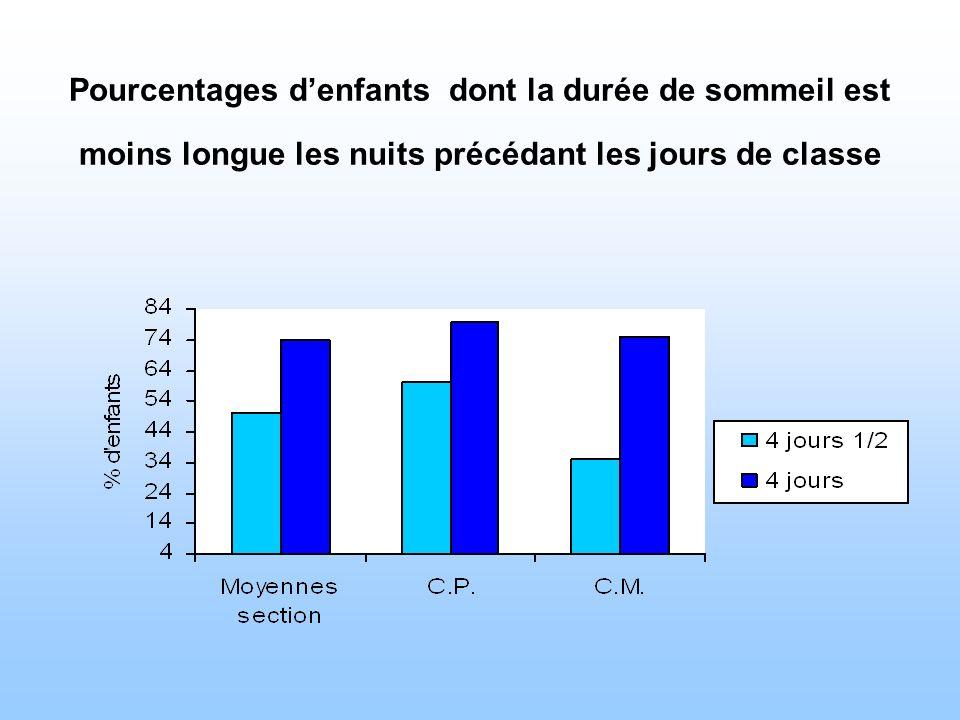 Pourcentages d'enfants dont la durée de sommeil est moins longue les nuits précédant les jours de classe