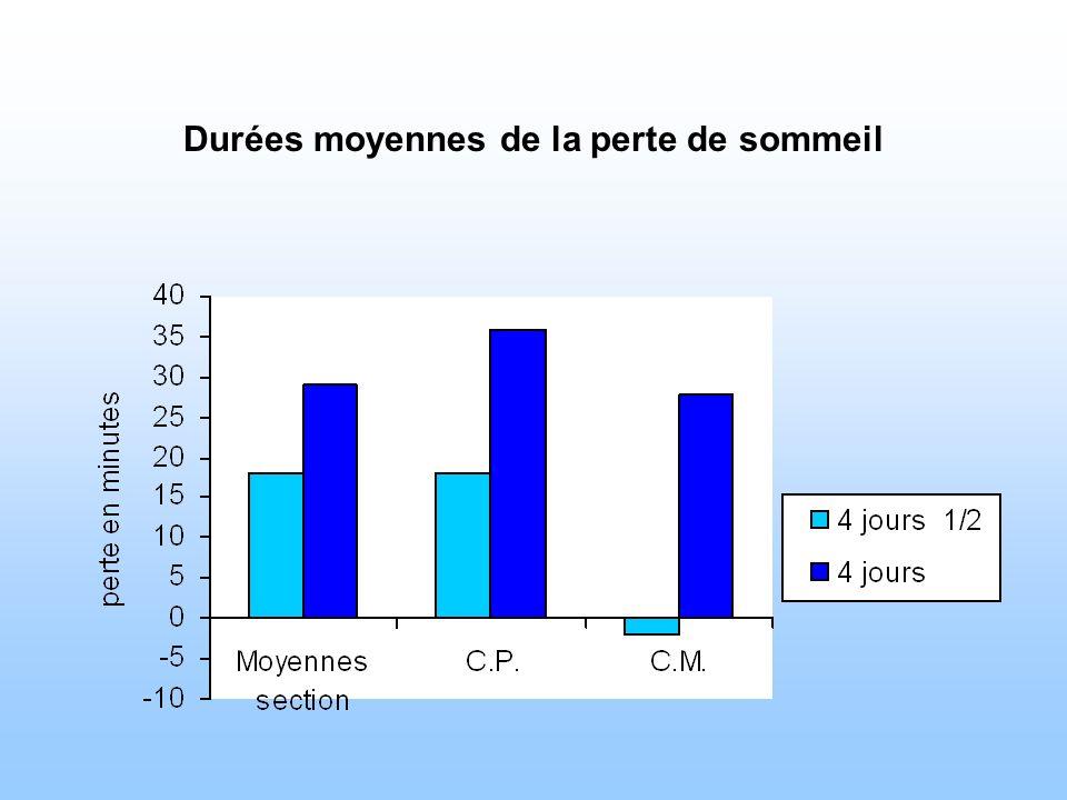 Durées moyennes de la perte de sommeil