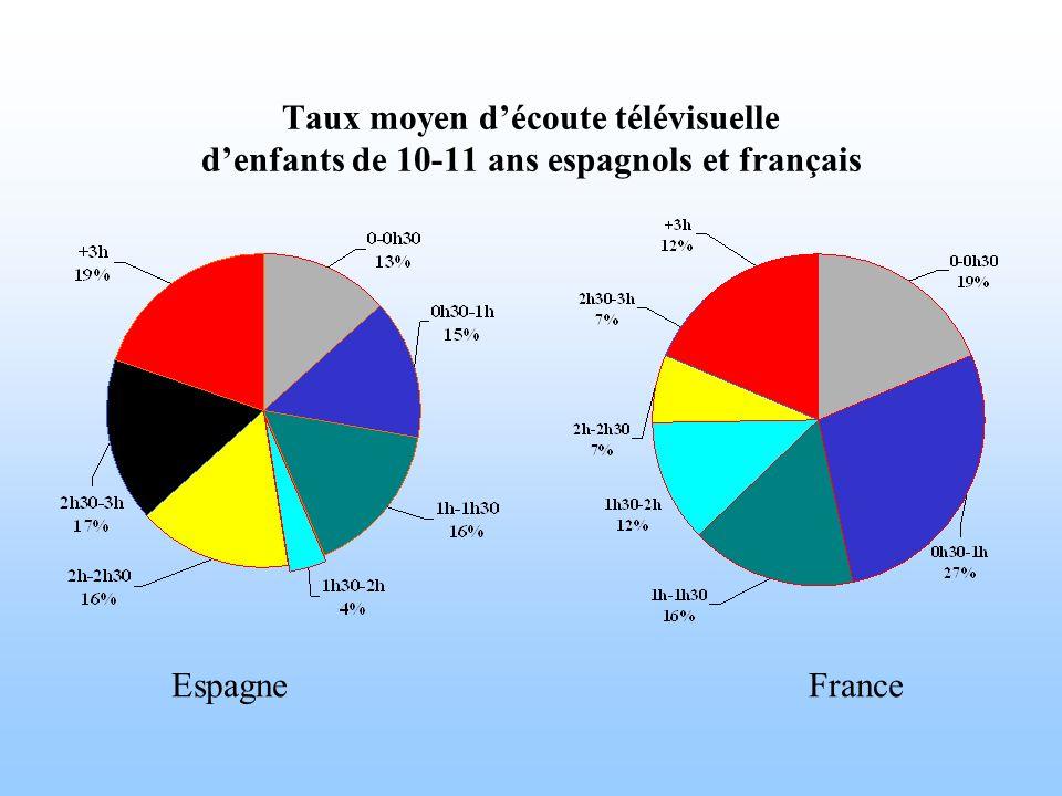 Taux moyen d'écoute télévisuelle d'enfants de 10-11 ans espagnols et français