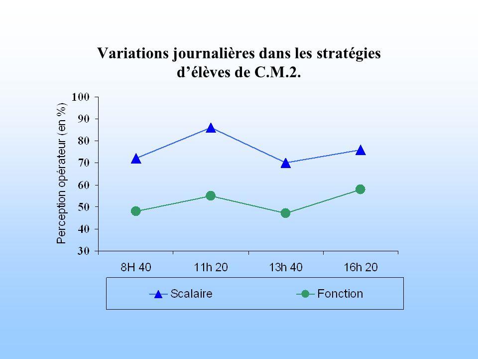 Variations journalières dans les stratégies d'élèves de C.M.2.