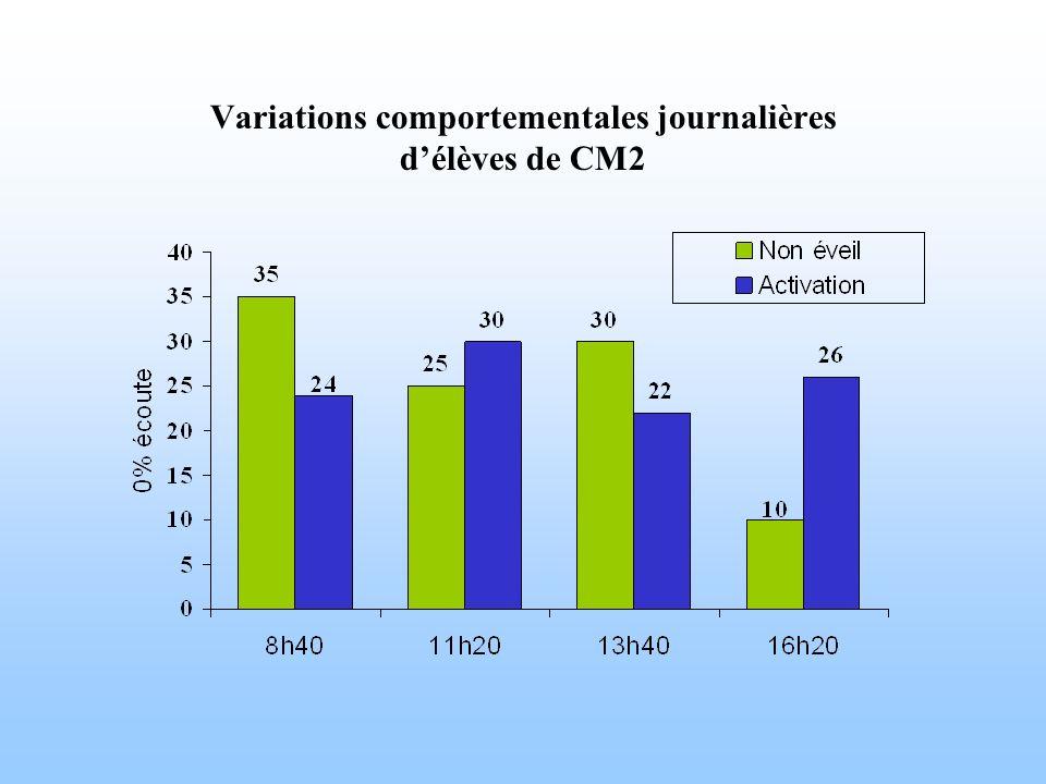Variations comportementales journalières d'élèves de CM2