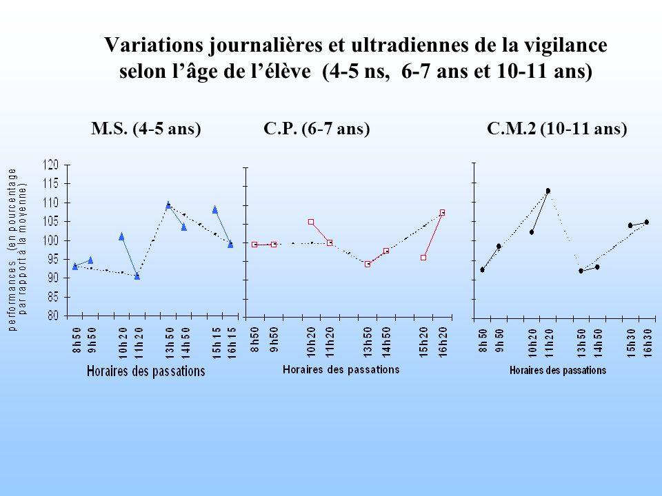 Variations journalières et ultradiennes de la vigilance selon l'âge de l'élève (4-5 ns, 6-7 ans et 10-11 ans) M.S.