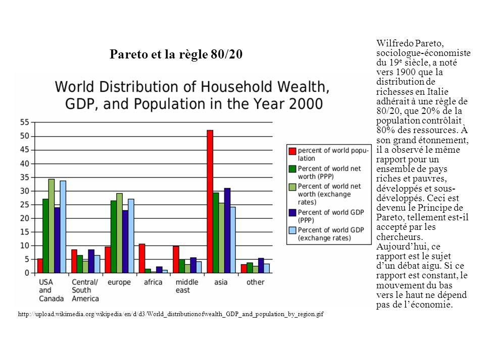 Wilfredo Pareto, sociologue-économiste du 19e siècle, a noté vers 1900 que la distribution de richesses en Italie adhérait à une règle de 80/20, que 20% de la population contrôlait 80% des ressources. À son grand étonnement, il a observé le même rapport pour un ensemble de pays riches et pauvres, développés et sous-développés. Ceci est devenu le Principe de Pareto, tellement est-il accepté par les chercheurs. Aujourd'hui, ce rapport est le sujet d'un débat aigu. Si ce rapport est constant, le mouvement du bas vers le haut ne dépend pas de l'économie.