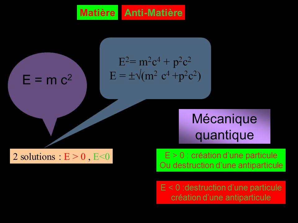 E = m c2 Mécanique quantique E2= m2c4 + p2c2 E = (m2 c4 +p2c2)
