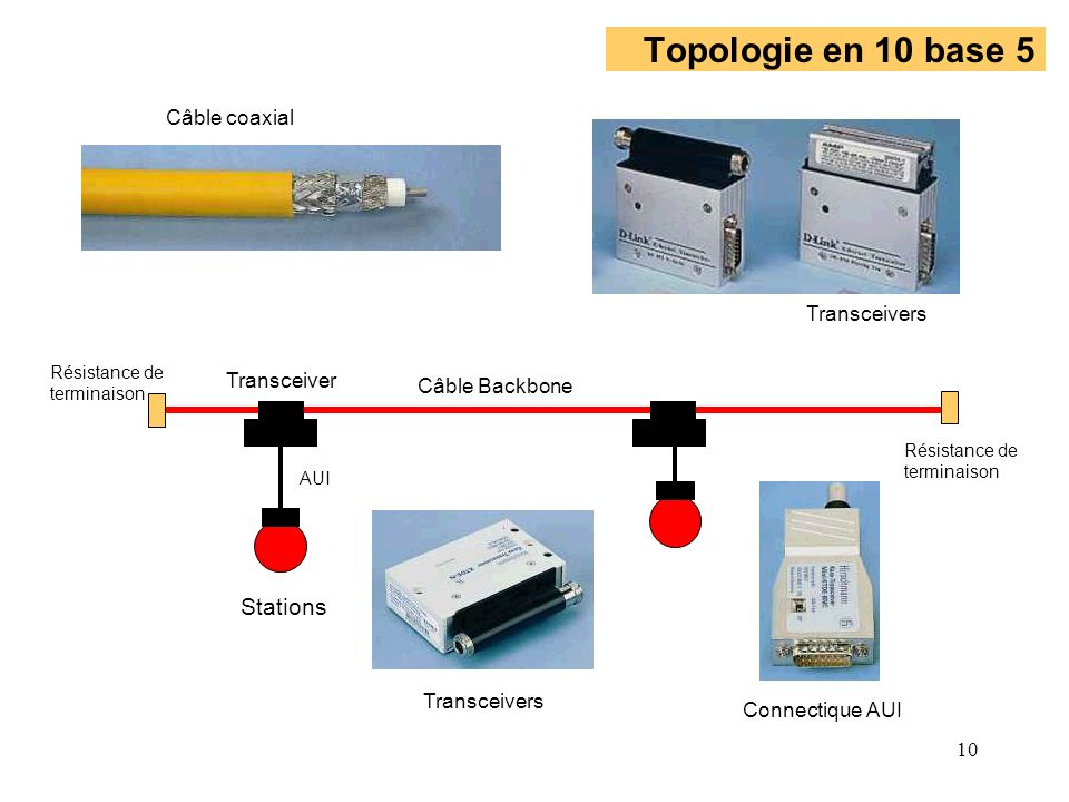 Topologie en 10 base 5 Stations Câble coaxial Transceivers Transceiver